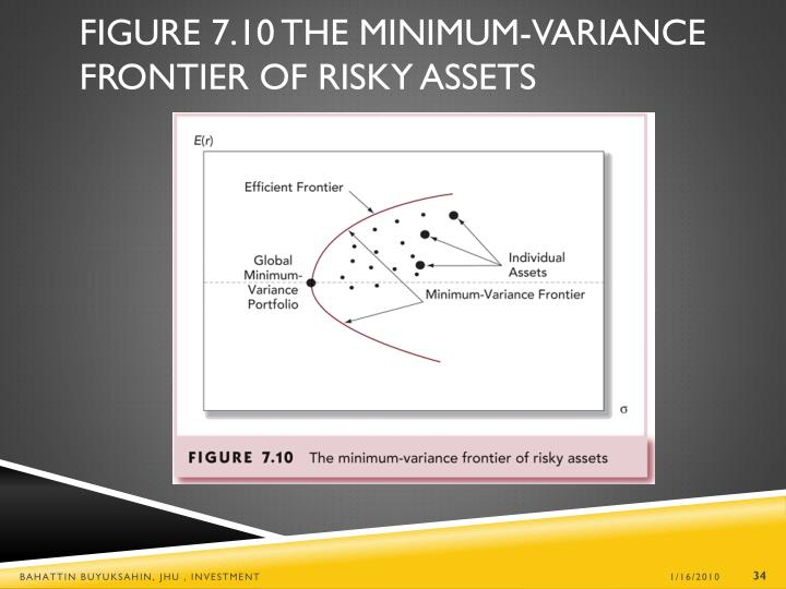 Figure 7.10 The Minimum-Variance Frontier of Risky Assets