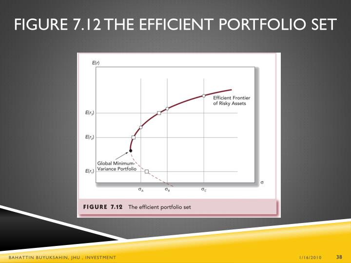 Figure 7.12 The Efficient Portfolio Set