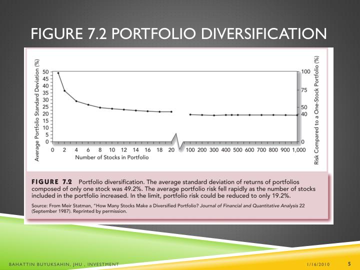 Figure 7.2 Portfolio Diversification