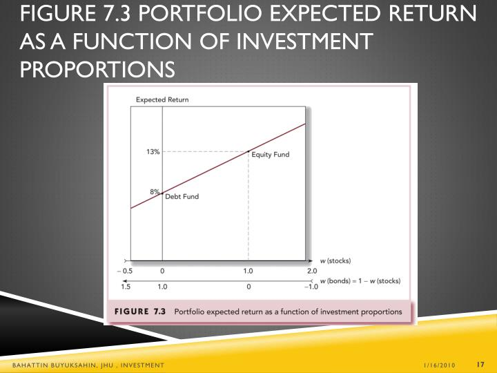 Figure 7.3 Portfolio Expected Return as a Function of Investment Proportions