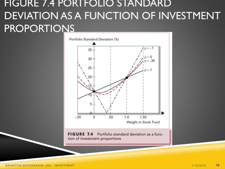 Figure 7.4 Portfolio Standard Deviation as a Function of Investment Proportions