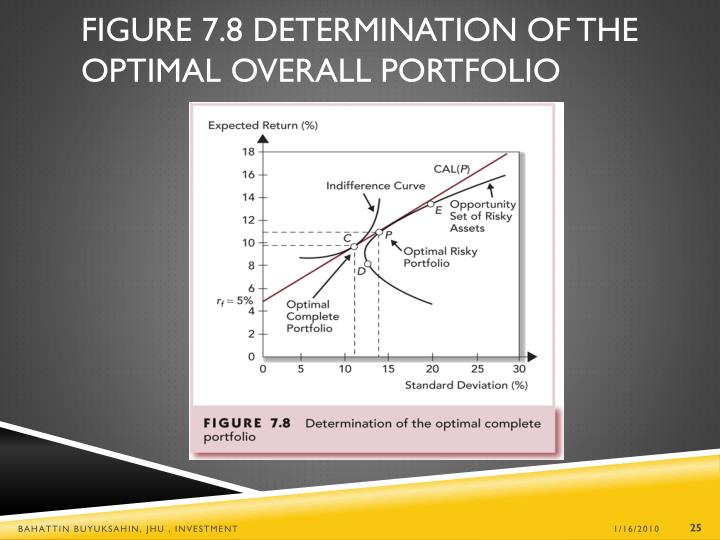 Figure 7.8 Determination of the Optimal Overall Portfolio