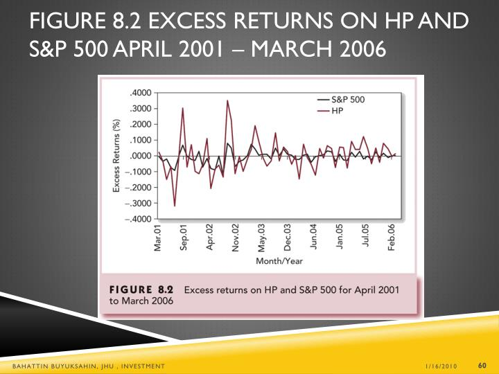 Figure 8.2 Excess Returns on HP and S&P 500 April 2001 – March 2006