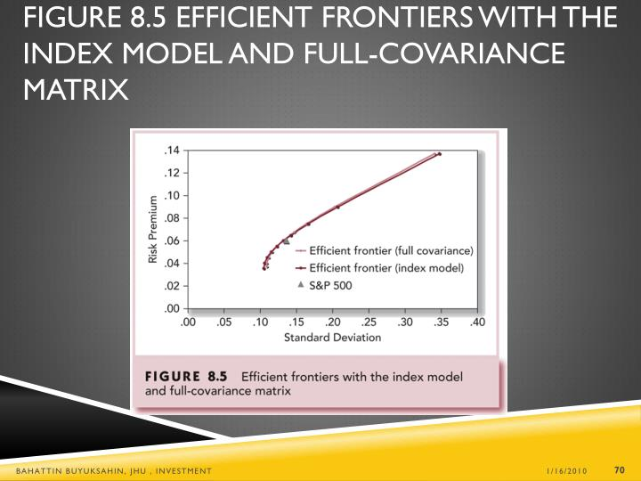Figure 8.5 Efficient Frontiers with the Index Model and Full-Covariance Matrix