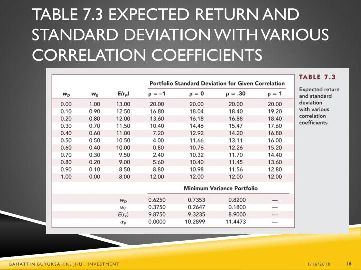 Table 7.3 Expected Return and Standard Deviation with Various Correlation Coefficients