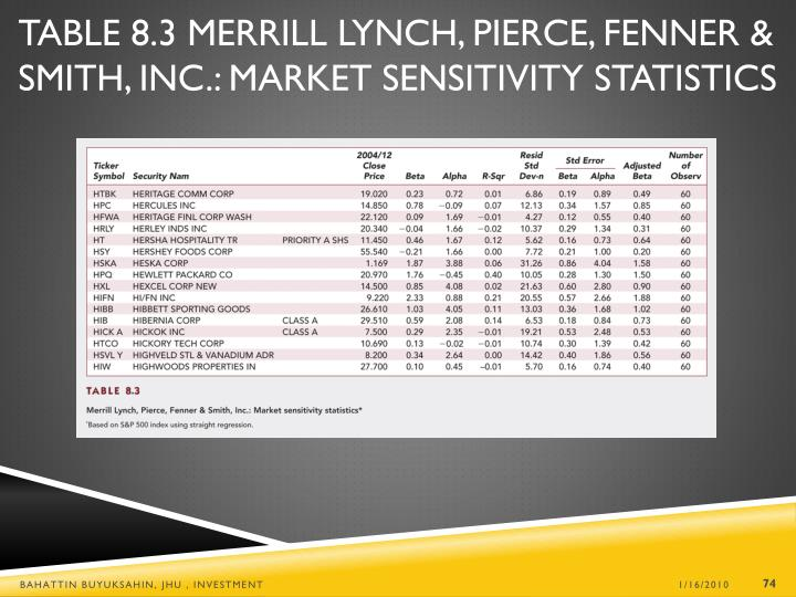 Table 8.3 Merrill Lynch, Pierce, Fenner & Smith, Inc.: Market Sensitivity Statistics