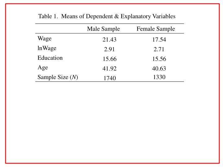 Table 1.  Means of Dependent & Explanatory Variables