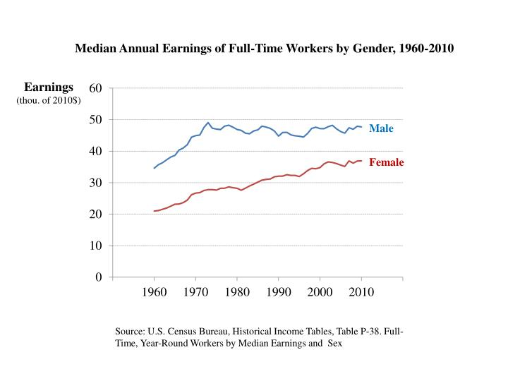 Median Annual Earnings of Full-Time Workers by Gender, 1960-2010