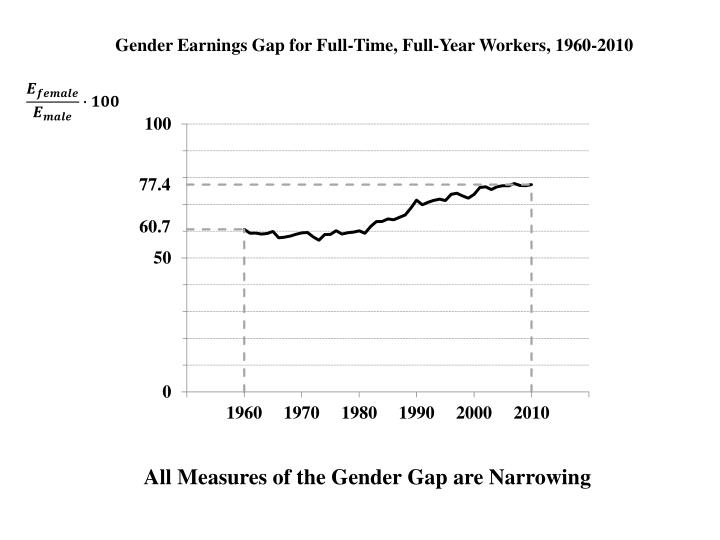 Gender Earnings Gap for Full-Time, Full-Year Workers, 1960-2010