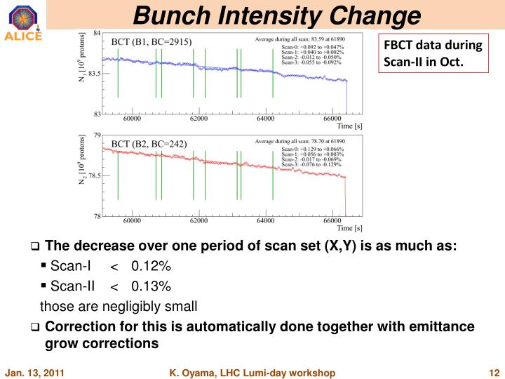Bunch Intensity Change