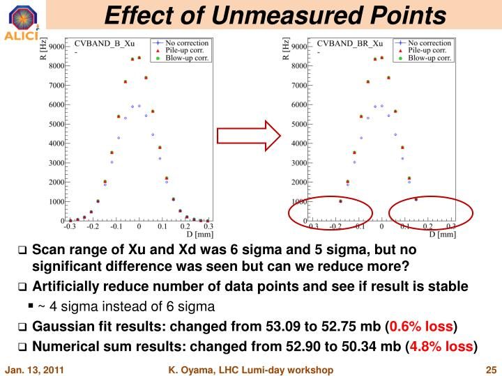 Effect of Unmeasured Points