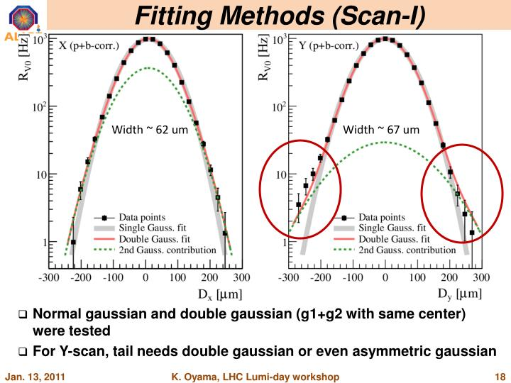 Fitting Methods (Scan-I)
