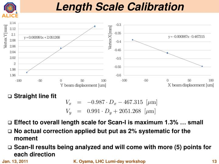 Length Scale Calibration