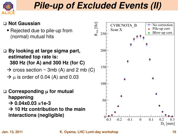 Pile-up of Excluded Events (II)