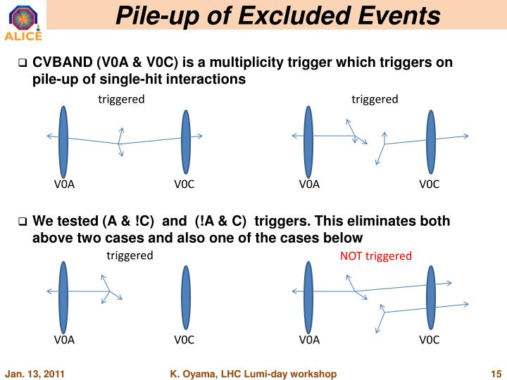 Pile-up of Excluded Events