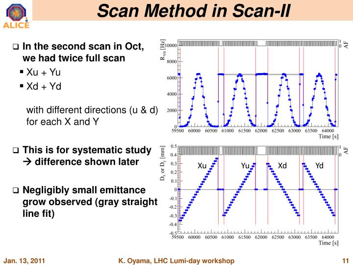 Scan Method in Scan-II