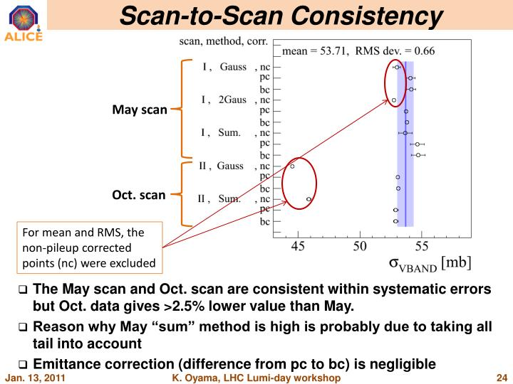 Scan-to-Scan Consistency
