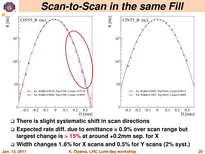 Scan-to-Scan in the same Fill