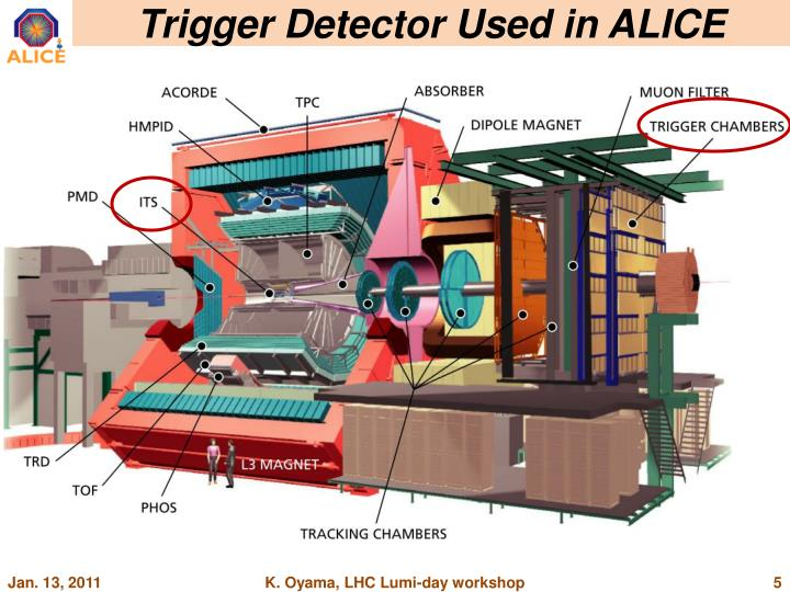 Trigger Detector Used in ALICE