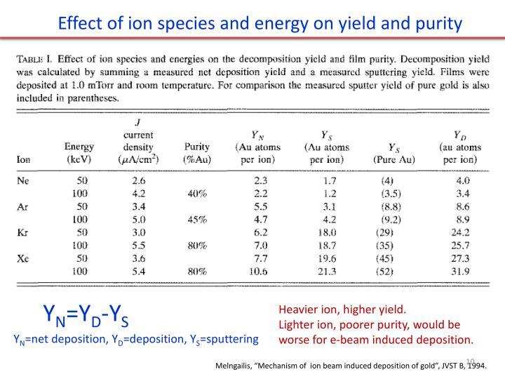 Effect of ion species and energy on yield and purity