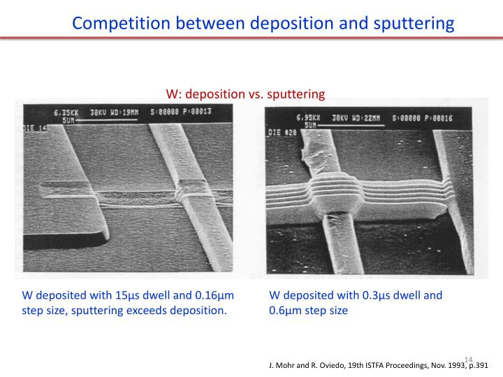 Competition between deposition and sputtering