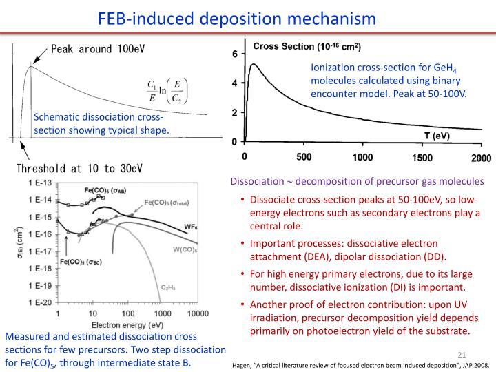 FEB-induced deposition mechanism