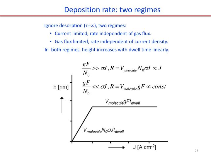 Deposition rate: two regimes