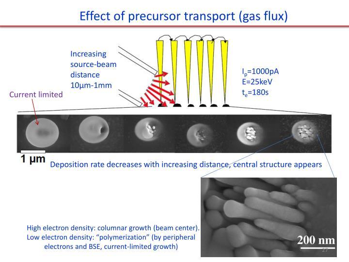Effect of precursor transport (gas flux)