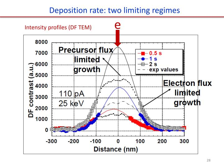 Deposition rate: two limiting regimes