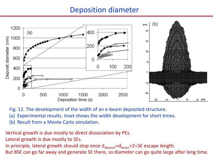 Deposition diameter