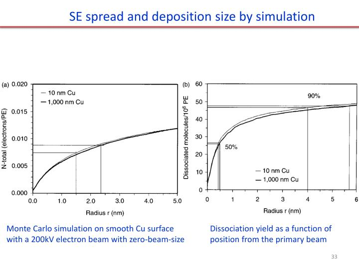SE spread and deposition size by simulation