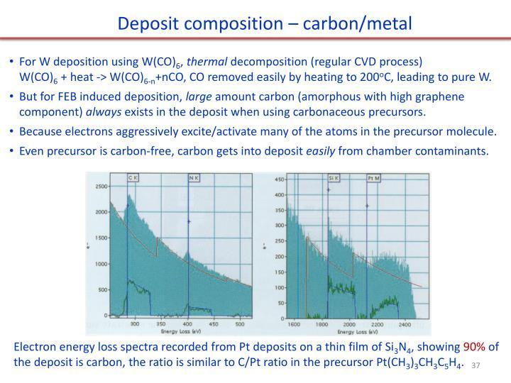 Deposit composition – carbon/metal