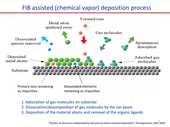 FIB assisted (chemical vapor) deposition process