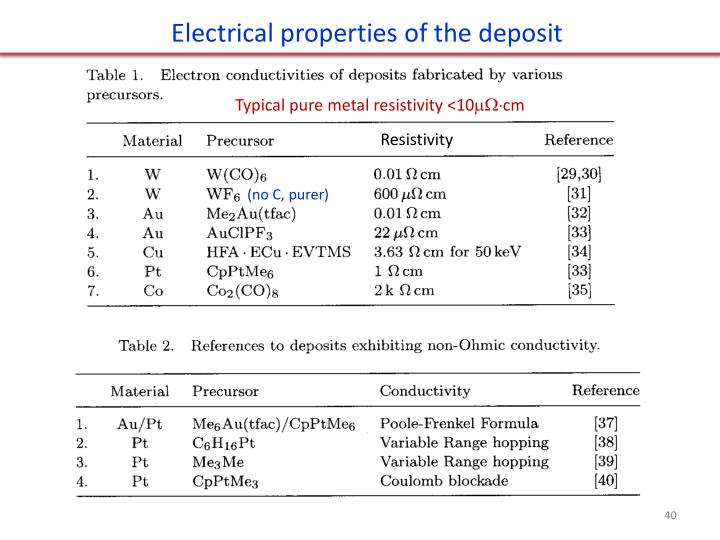 Electrical properties of the deposit