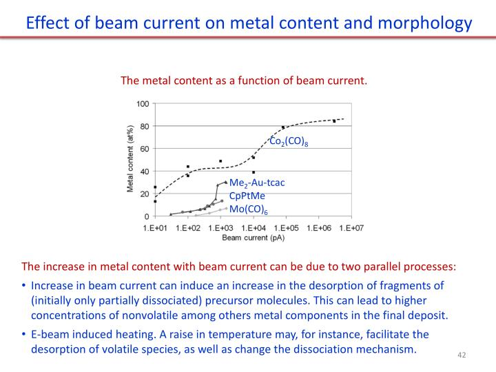 Effect of beam current on metal content and morphology