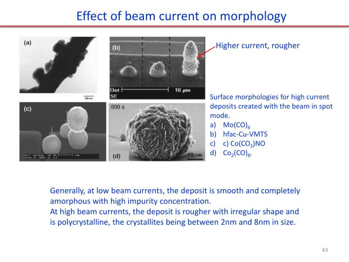 Effect of beam current on morphology