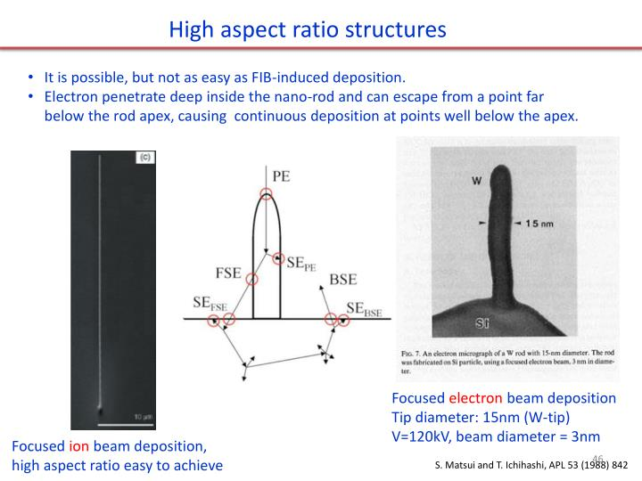 High aspect ratio structures