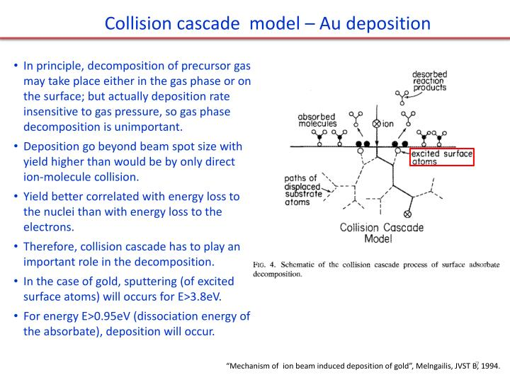 Collision cascade  model – Au deposition