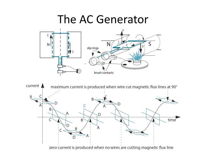 The AC Generator
