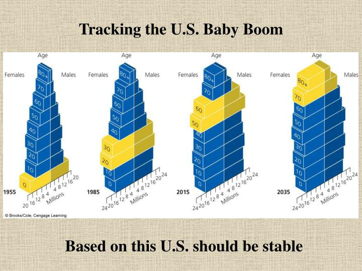 Tracking the U.S. Baby Boom
