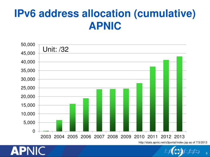 IPv6 address allocation (cumulative)