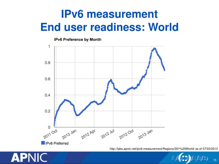 IPv6 measurement
