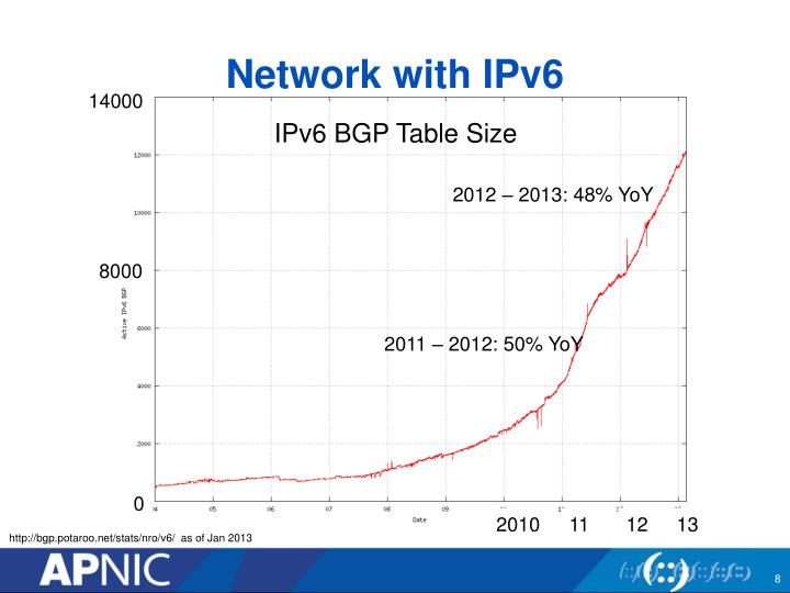 Network with IPv6