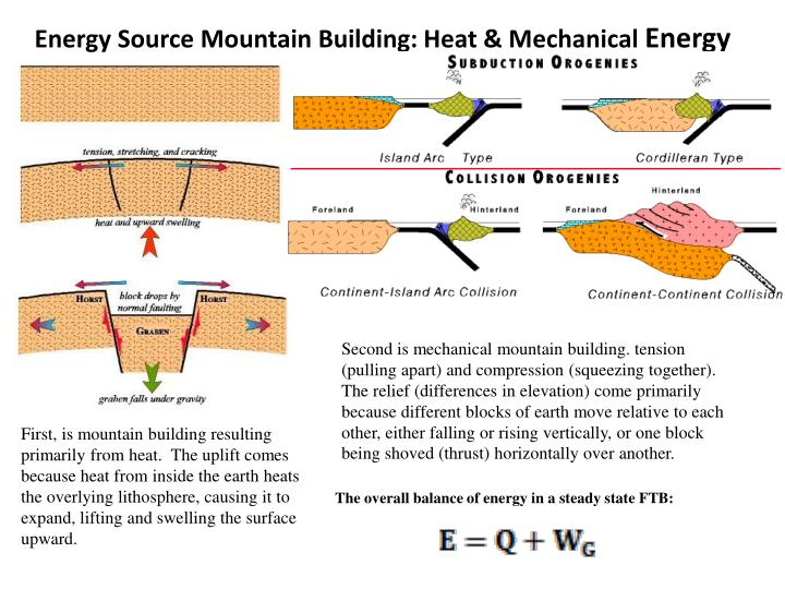 Energy Source Mountain Building: Heat & Mechanical
