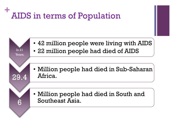 Aids in terms of population