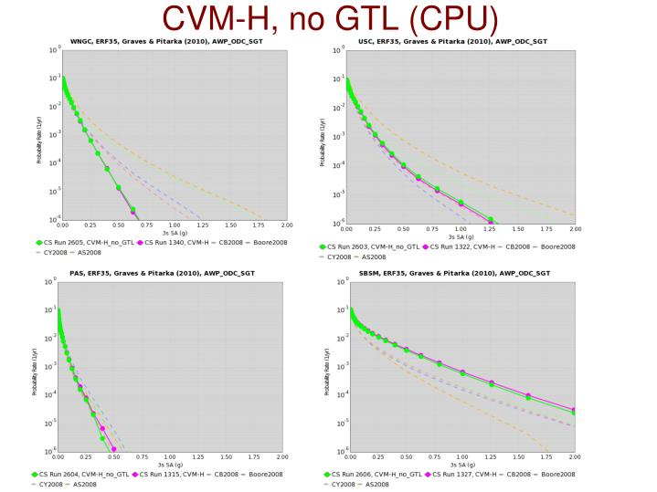CVM-H, no GTL (CPU)