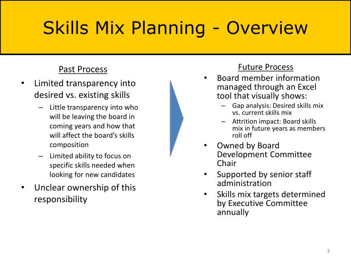 Skills Mix Planning - Overview