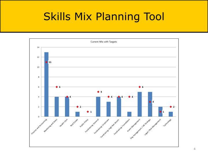 Skills Mix Planning Tool