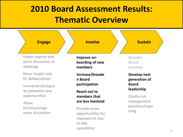 2010 Board Assessment Results