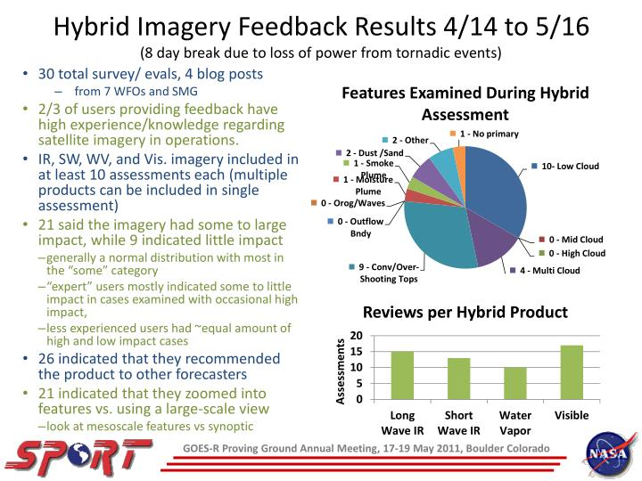 Hybrid Imagery Feedback Results 4/14 to 5/16